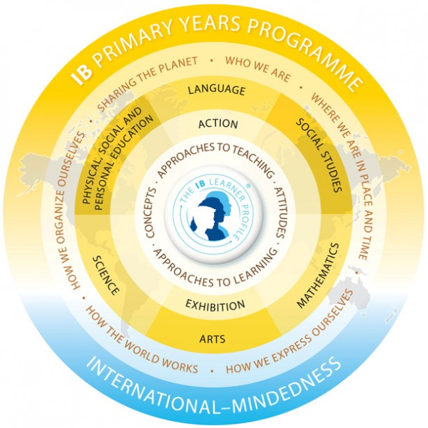 ib-primary-years-programme-chart